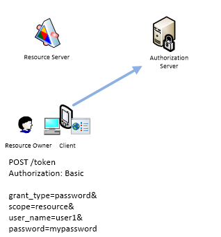 Resource Owner Credentials Flow-1