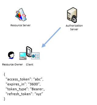 Resource Owner Credentials Flow-2